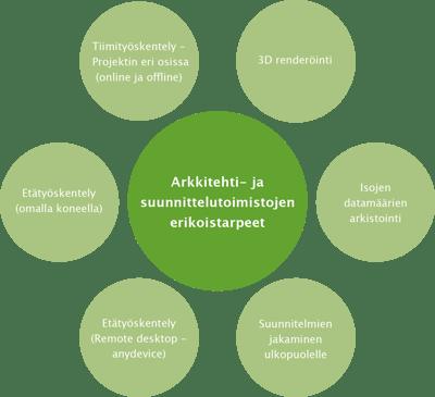 ARK_Suunnittelu_erikoistarpeet