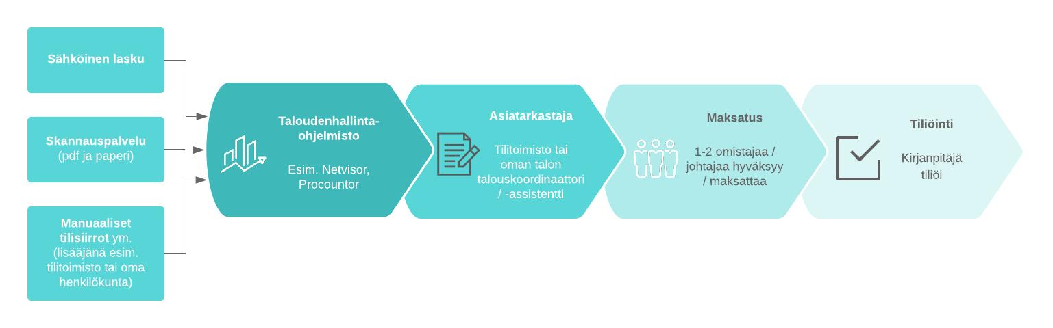 Ostolaskut_ja_tilisiirrot_prosessi