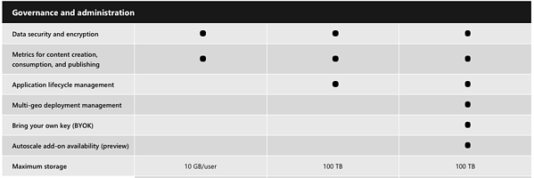 Power Bi Pro ja Premium