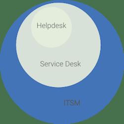 helpdesk_servicedesk_itms_kaavio