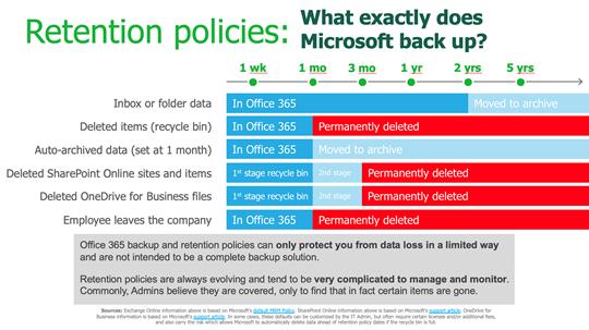 Office 365:n retention policy Eli kauan tiedostot säilyvät palvelussa
