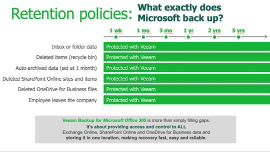 Kuinka varmistua tietojen pitkäaikaisesta arkistoinnista Office 365:n kanssa