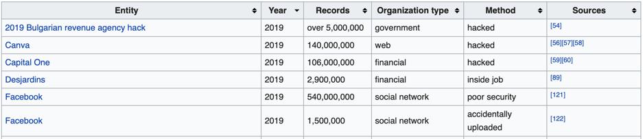 wikipedia_tietojenkalastelu